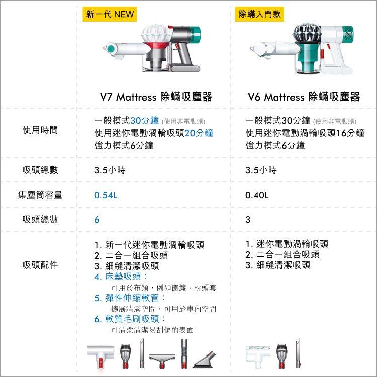 Dyson V7 Mattress手持吸塵器規格