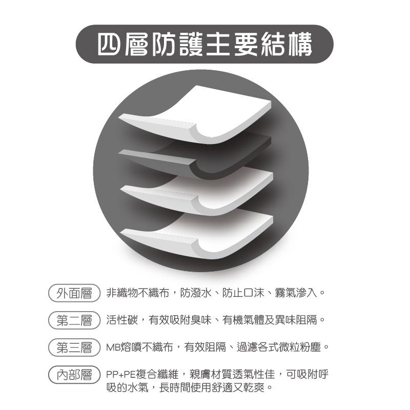 活性碳口罩戴法