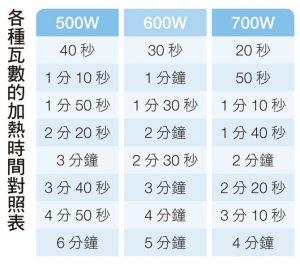 各種瓦數的加熱時間對照表