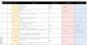 訂婚文定流程表Excel
