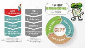 冷氣CSPF值(冷氣季節性能因數)取代EER