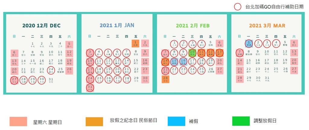 台北市旅遊補助日期時間
