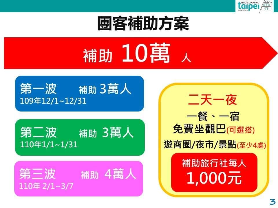台北加碼GO團客補助